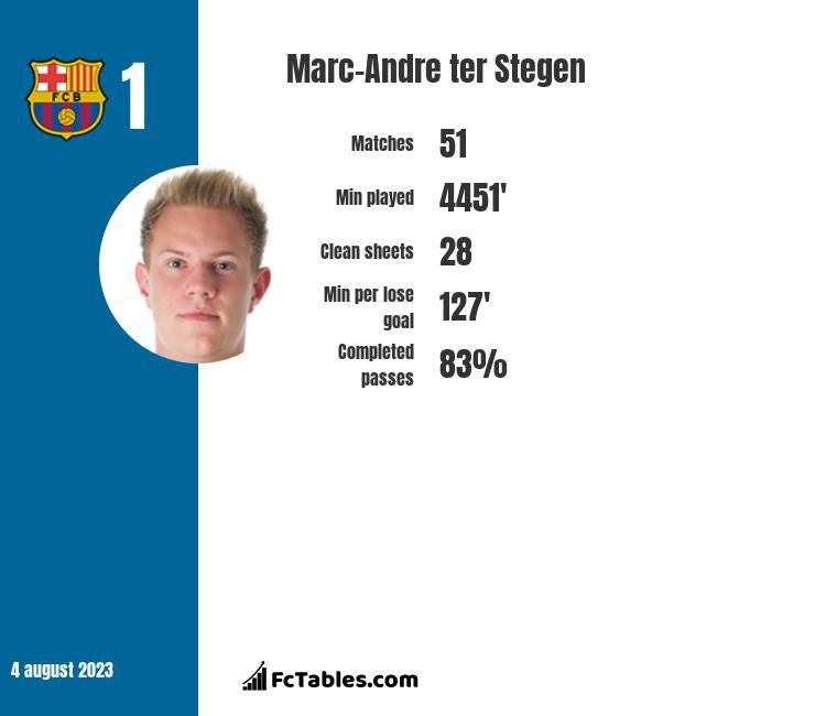 Marc-Andre ter Stegen infographic