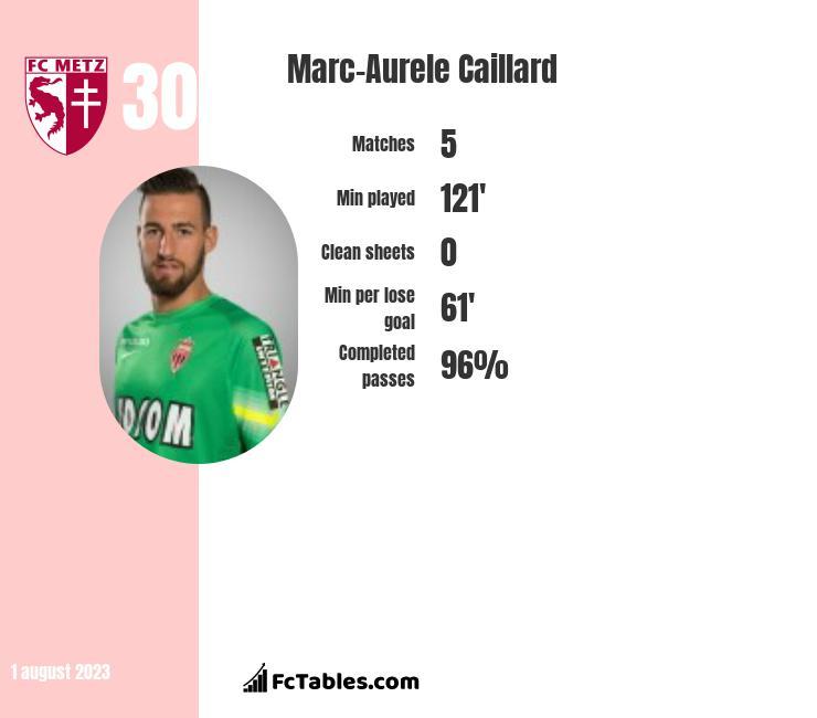 Marc-Aurele Caillard infographic