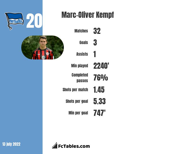 Marc-Oliver Kempf infographic