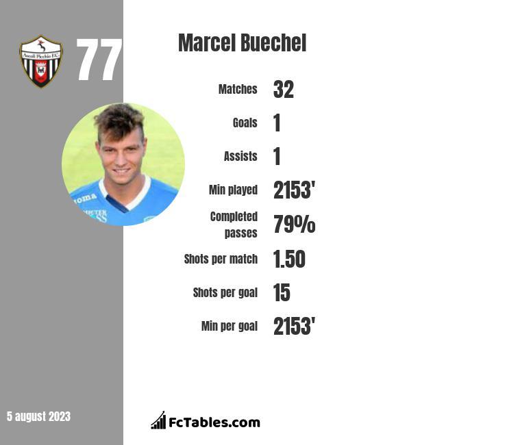 Marcel Buechel infographic