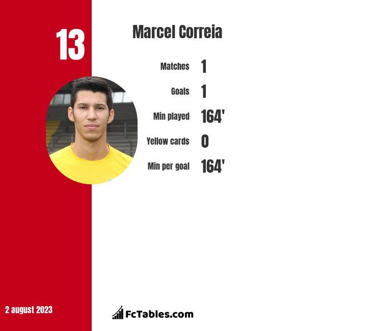 Marcel Correia infographic