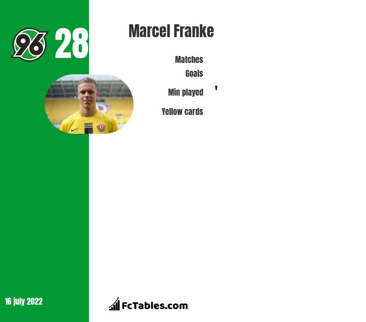 Marcel Franke infographic