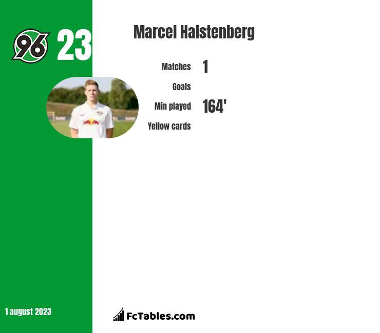 Marcel Halstenberg infographic