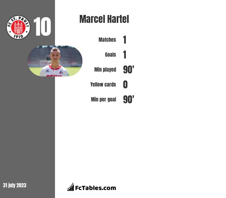Marcel Hartel infographic