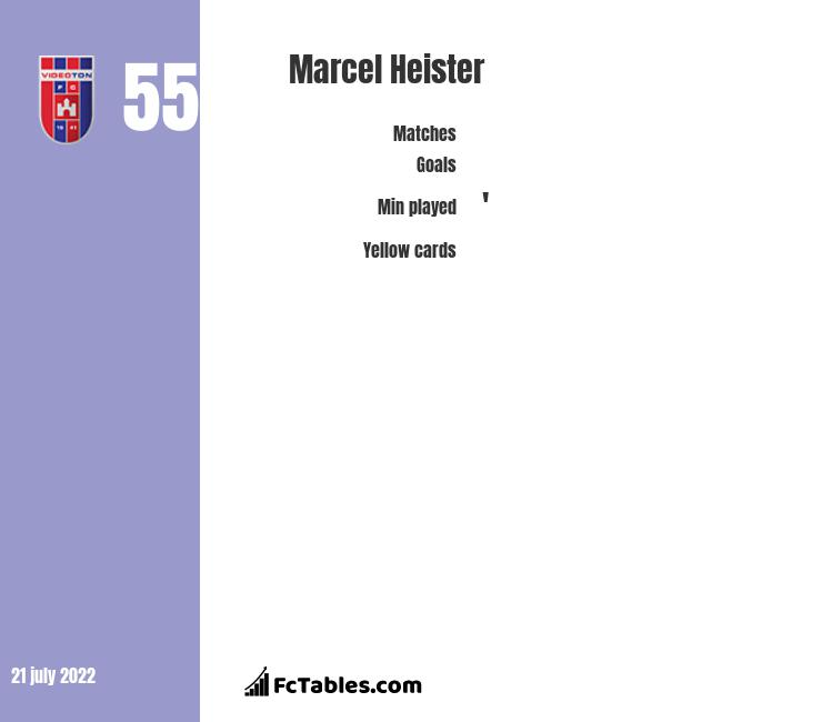 Marcel Heister infographic