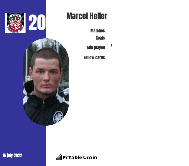 Marcel Heller infographic