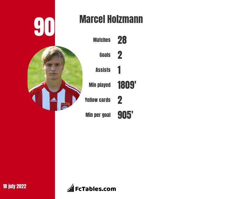 Marcel Holzmann infographic