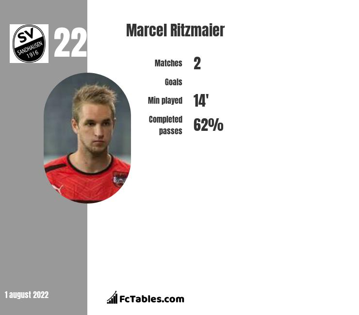 Marcel Ritzmaier infographic statistics for Barnsley