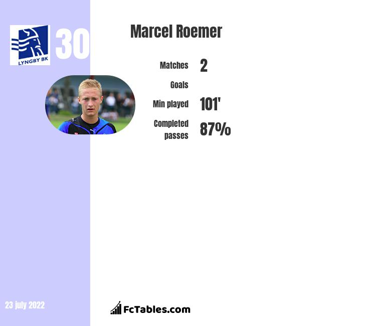 Marcel Roemer infographic