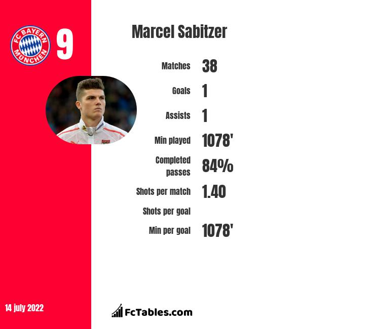 Marcel Sabitzer infographic