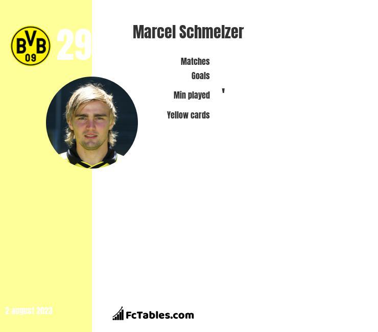 Marcel Schmelzer infographic