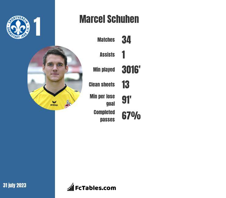 Marcel Schuhen infographic