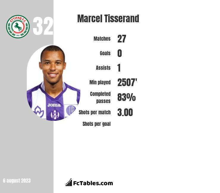 Marcel Tisserand infographic