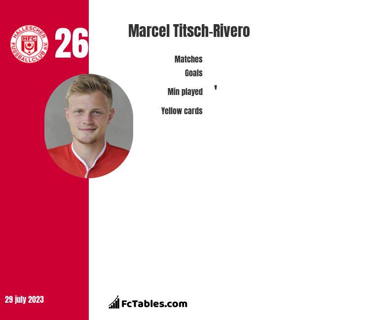 Marcel Titsch-Rivero infographic