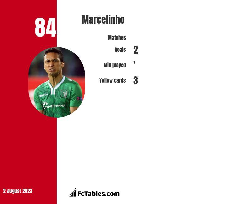 Marcelinho infographic
