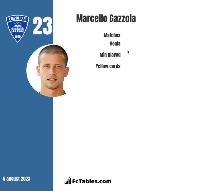 Marcello Gazzola infographic