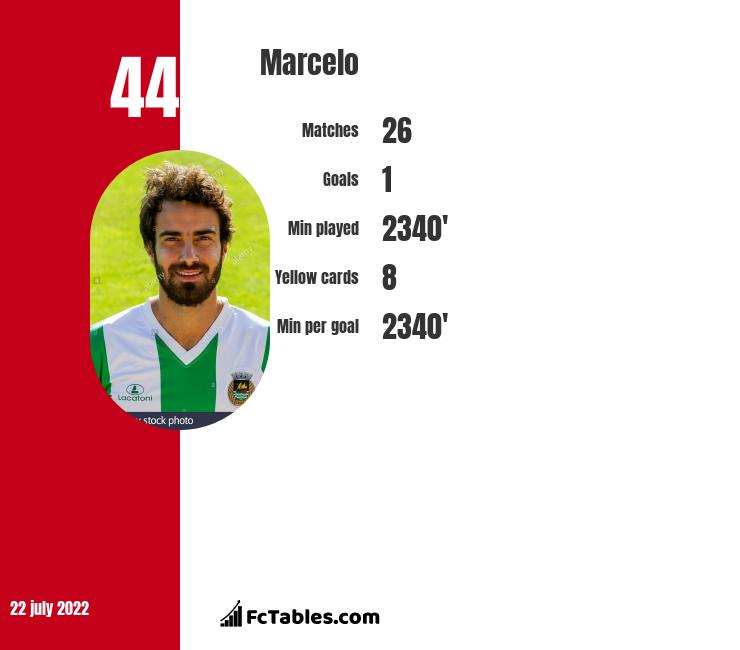 Marcelo infographic statistics for Chicago Fire