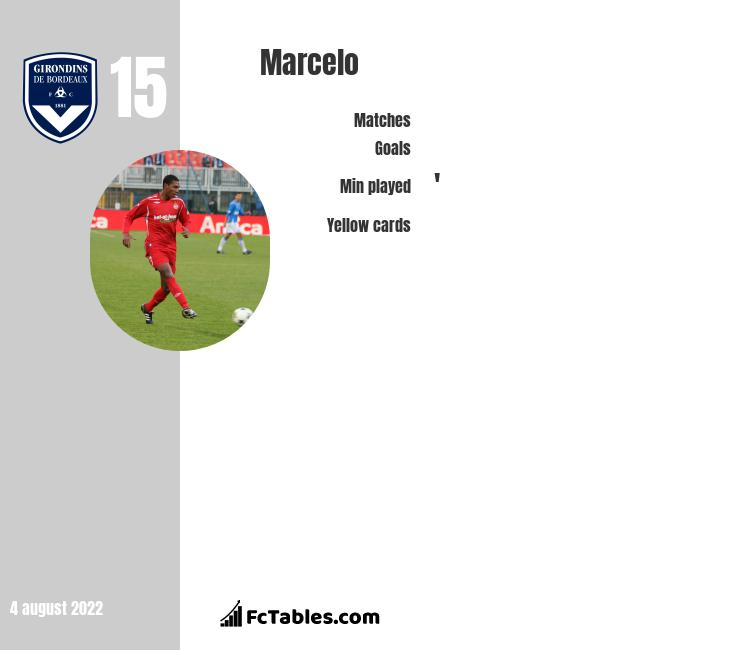 Marcelo infographic statistics for Olympique Lyon
