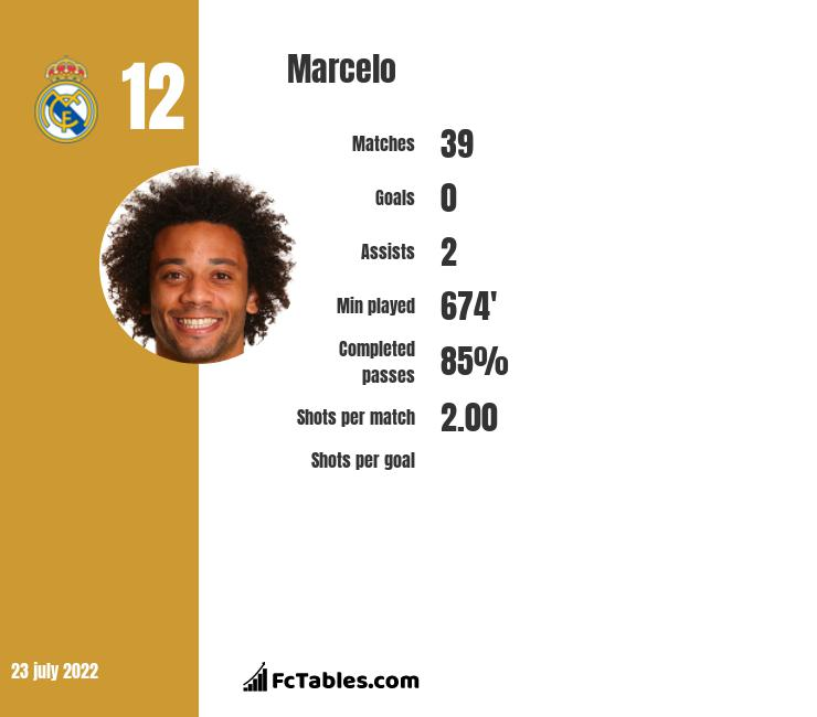 Marcelo infographic statistics for Real Madrid