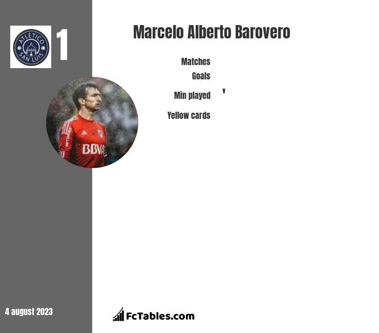 Marcelo Alberto Barovero infographic