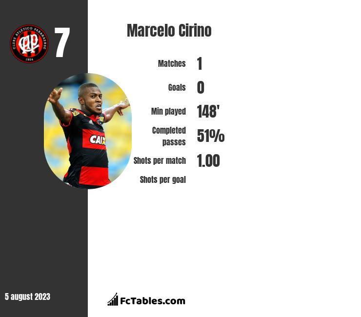 Marcelo Cirino infographic
