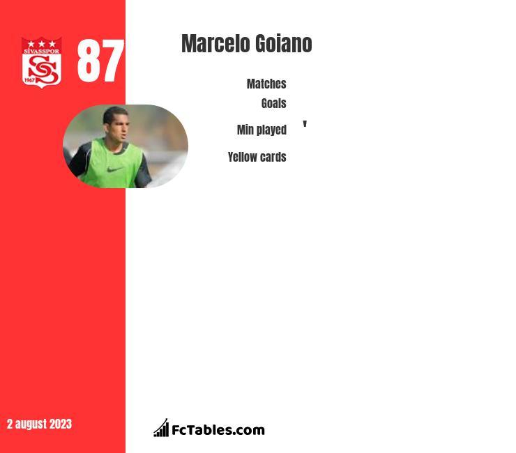 Marcelo Goiano infographic