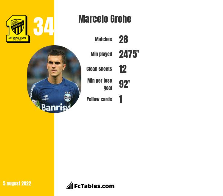 Marcelo Grohe infographic