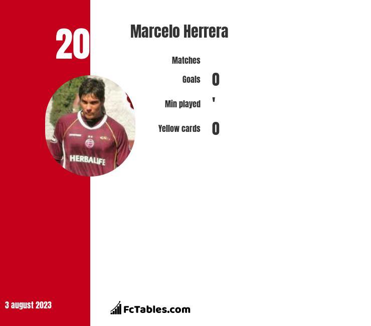 Marcelo Herrera infographic