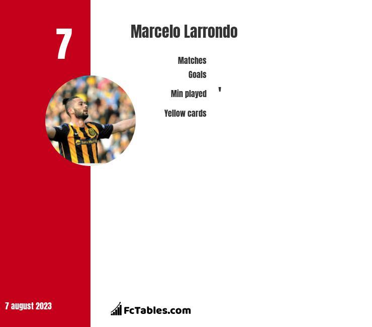 Marcelo Larrondo infographic