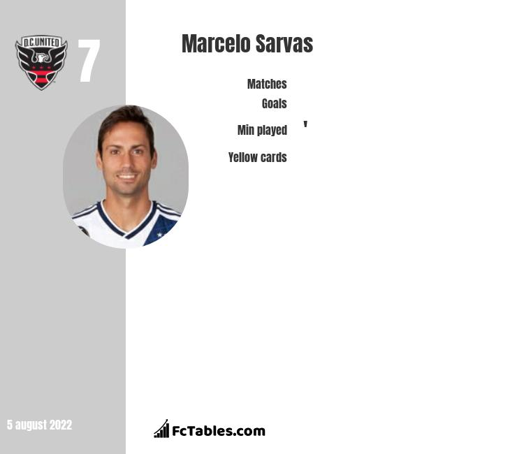 Marcelo Sarvas infographic statistics for DC United