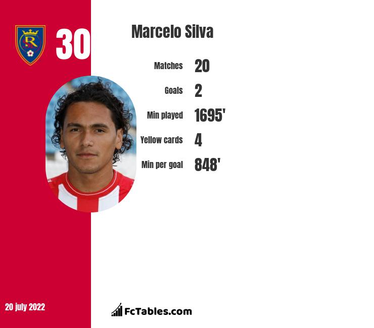 Marcelo Silva infographic