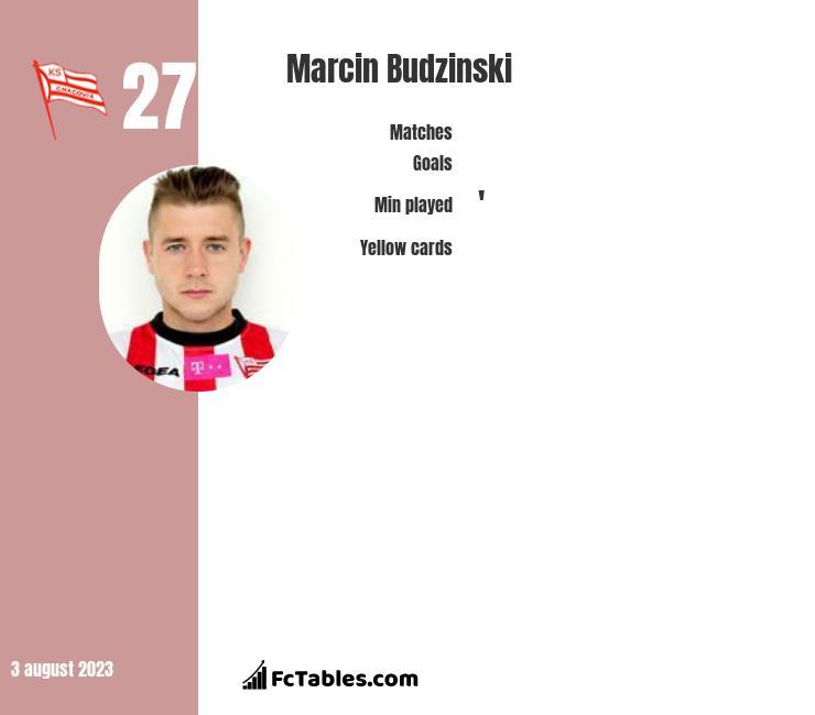 Marcin Budziński infographic