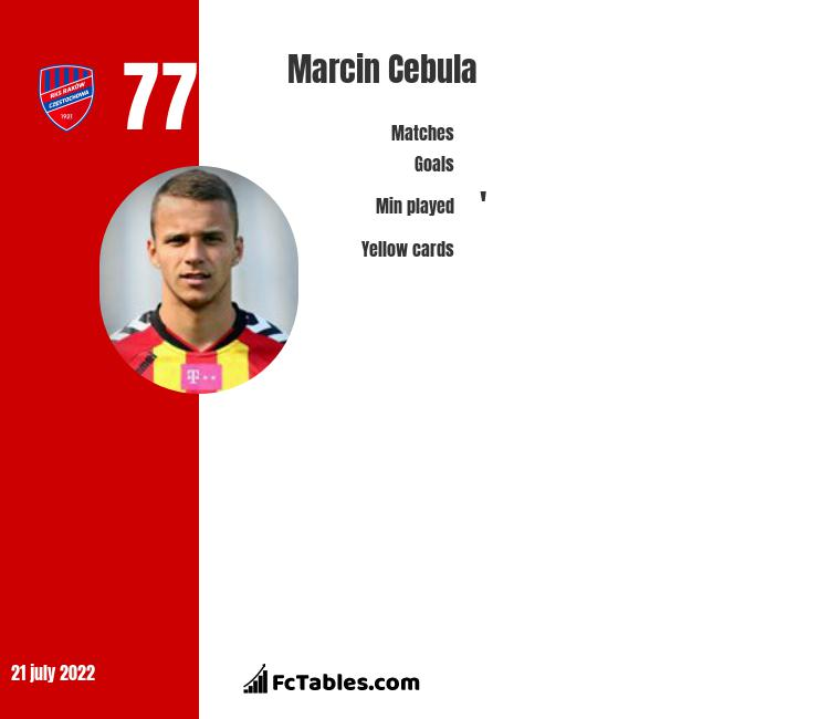 Marcin Cebula infographic