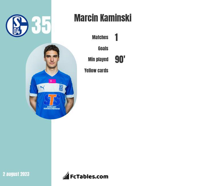 Marcin Kamiński infographic