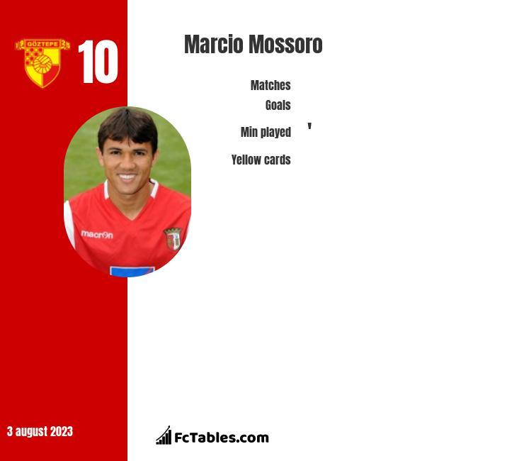 Marcio Mossoro infographic