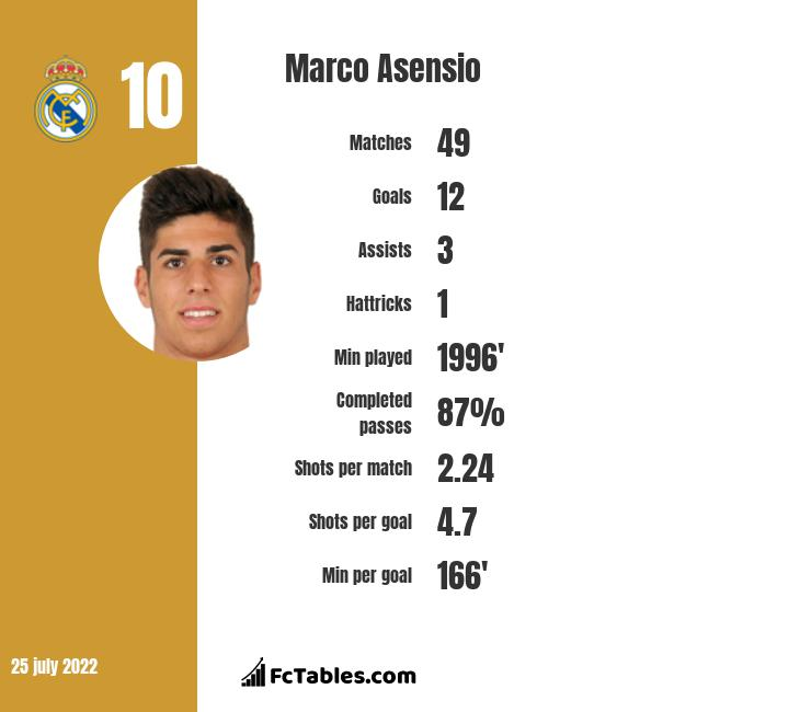 Marco Asensio infographic statistics for Real Madrid