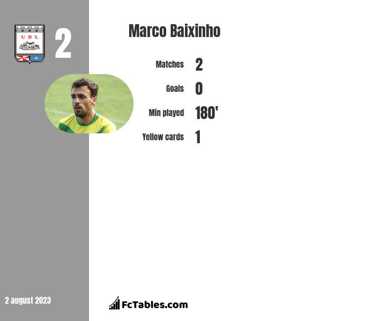 Marco Baixinho infographic