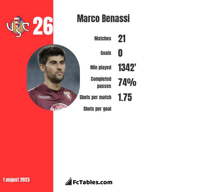 Marco Benassi infographic