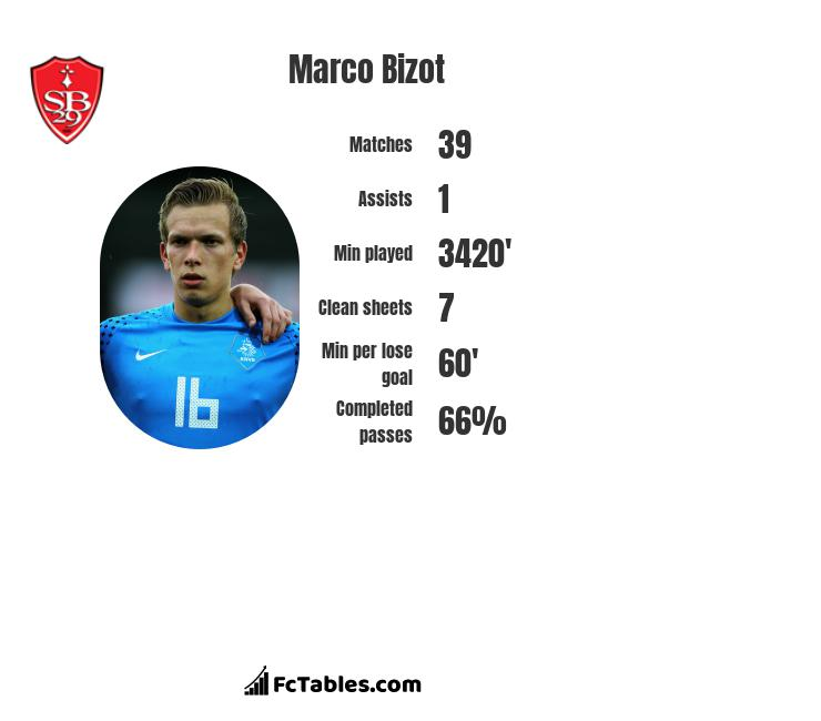 Marco Bizot infographic
