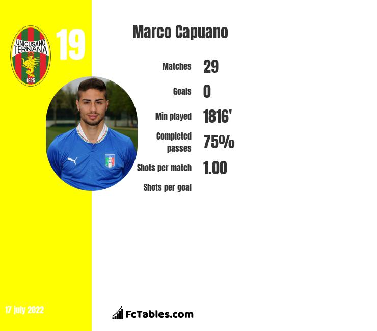 Marco Capuano infographic