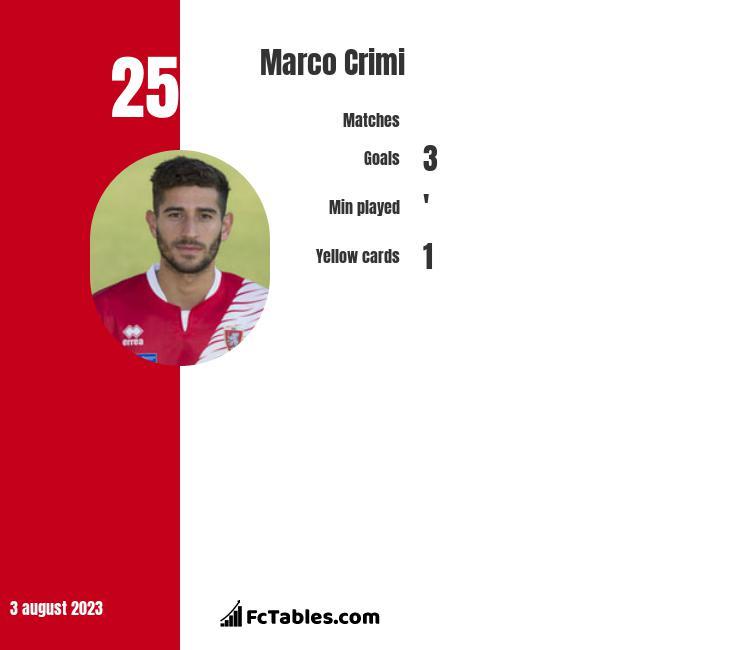 Marco Crimi infographic