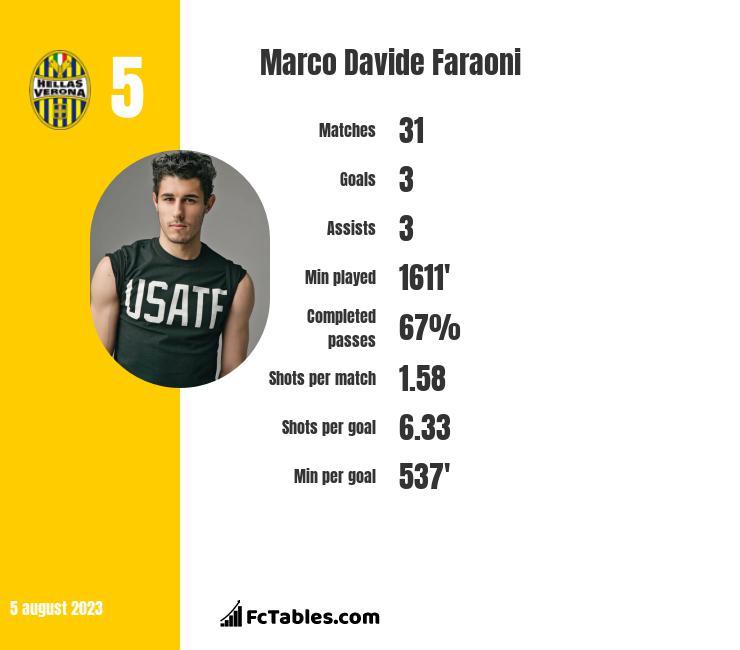 Marco Davide Faraoni infographic statistics for Crotone