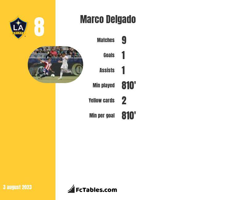 Marco Delgado infographic