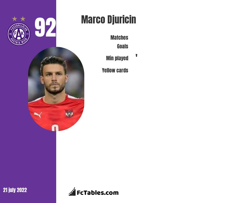 Marco Djuricin infographic