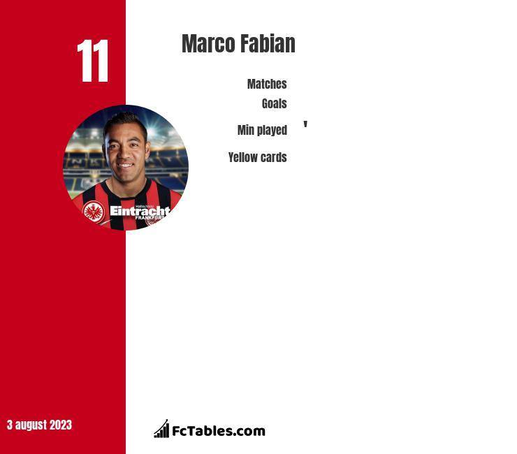 Marco Fabian infographic