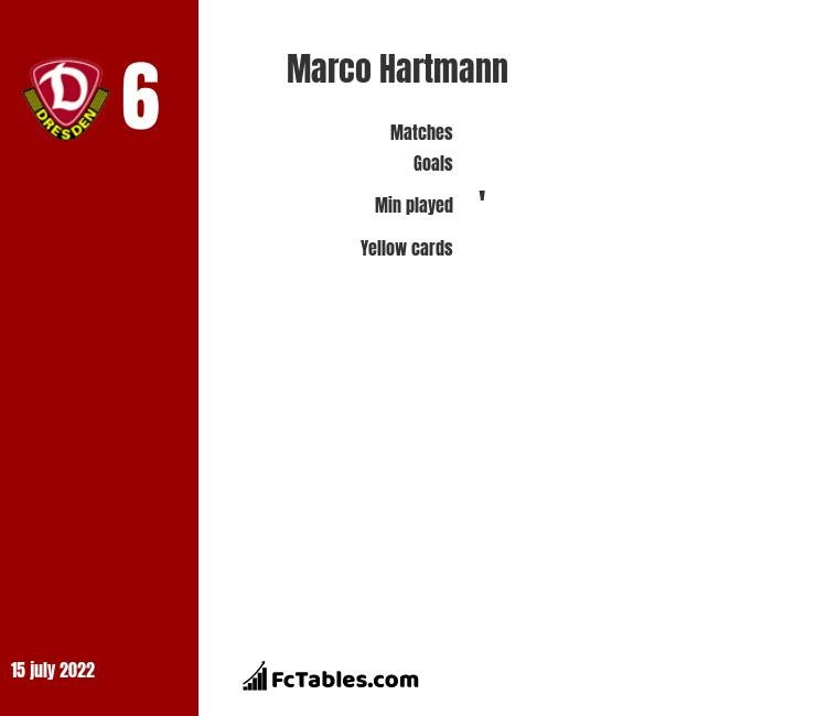 Marco Hartmann infographic