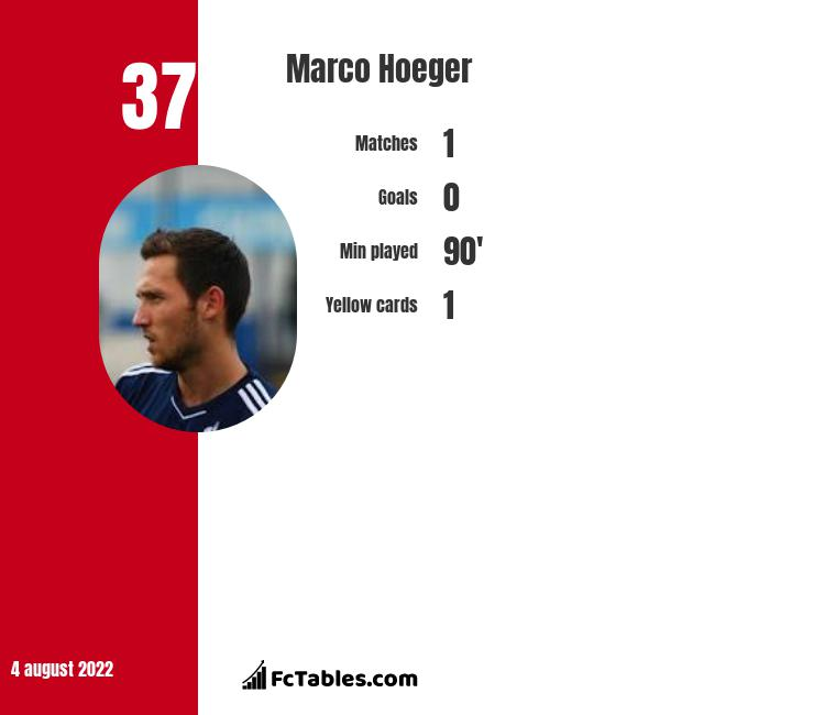 Marco Hoeger infographic