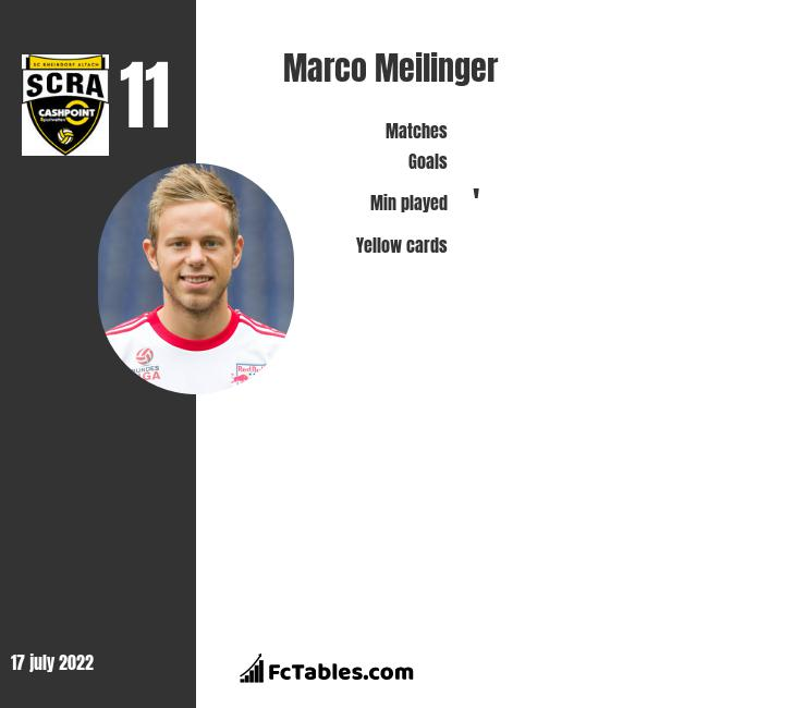Marco Meilinger infographic