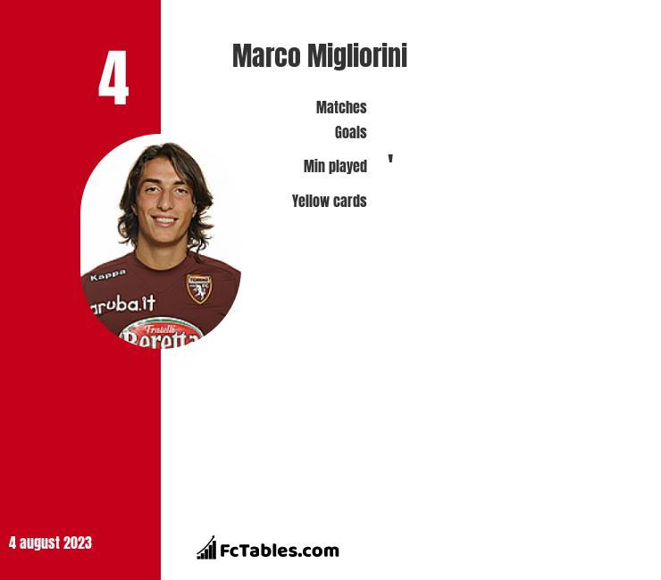 Marco Migliorini infographic