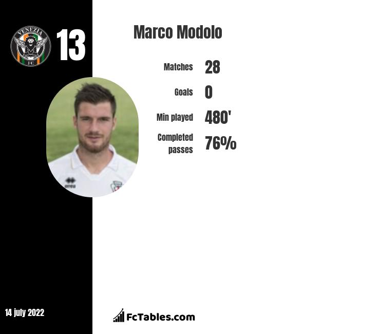 Marco Modolo infographic